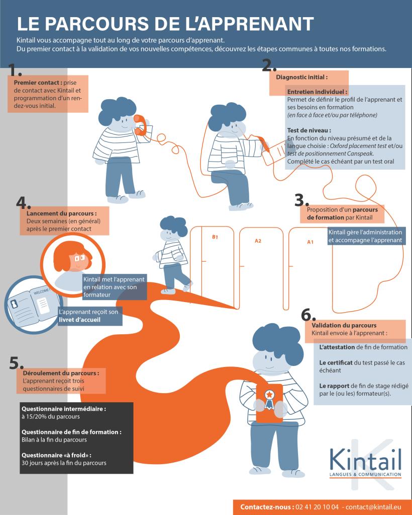 Infographie parcours apprenant Kintail 2020